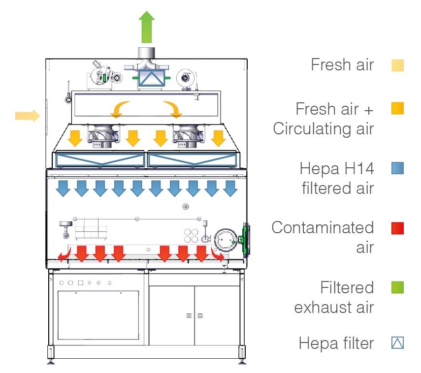 Luồng khí Laminar trên thiết bị tủ cách ly isolator kiểm soát độ tiệt trùng