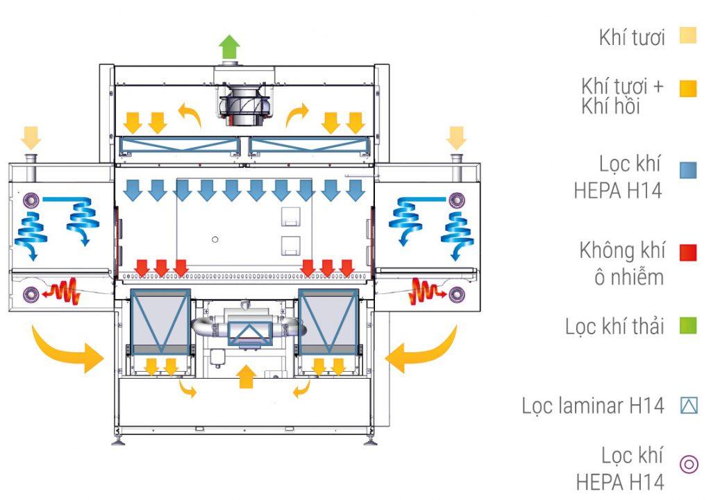 Luồng khí Laminar trên các thiết bị tủ cách ly isolator